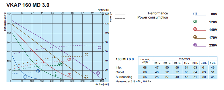 Характеристики вентиляторов SALDA VKAP 160 MD 3.0