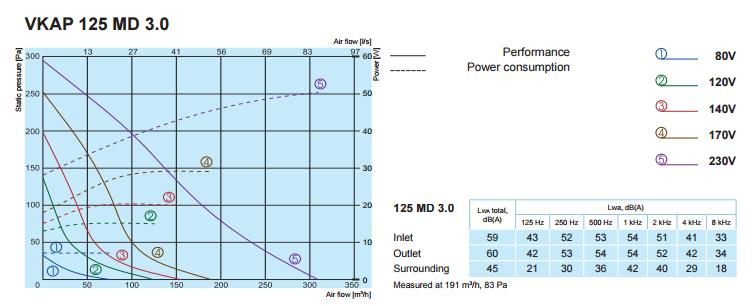 Характеристики вентиляторов SALDA VKAP 125 MD 3.0