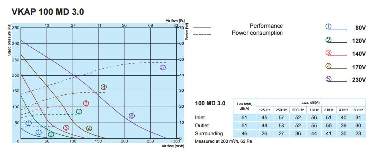 Характеристики вентиляторов SALDA VKAP 100 MD 3.0