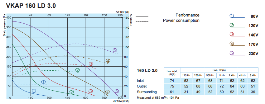Характеристики вентиляторов SALDA VKAP 160 LD 3.0