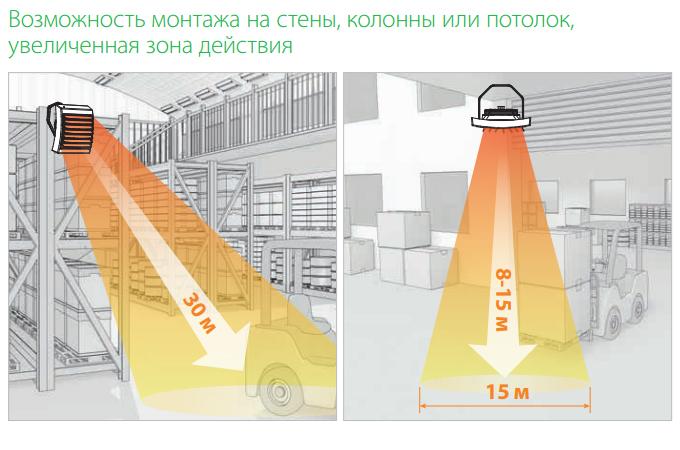 Возможность монтажа на стены, колонны или потолок, увеличенная зона действия