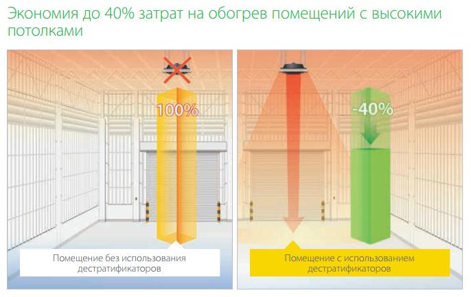 Экономия до 40% при использовании дестратификаторов Ballu