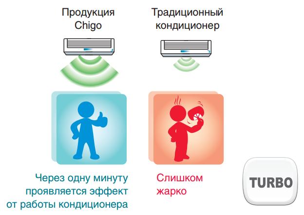 Функция Турбо Комфорт в кондиционерах CHIGO