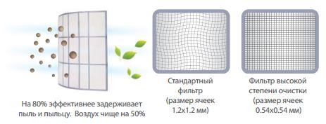 Фильтр высокой плотности в кондиционерах Kentatsu Titan Genesis