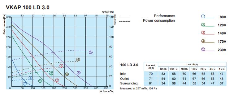Характеристики вентиляторов SALDA VKAP 100 LD 3.0