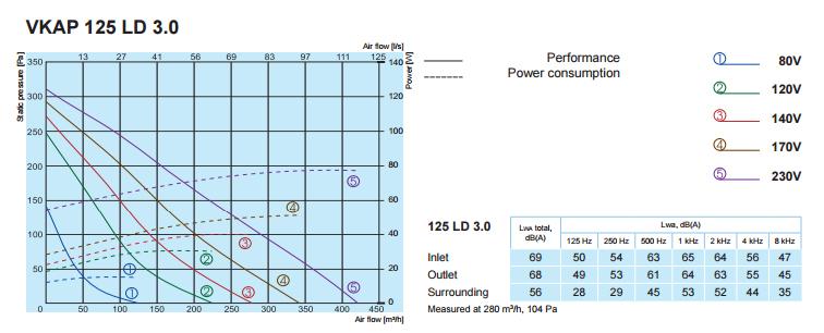 Характеристики вентиляторов SALDA VKAP 125 LD 3.0